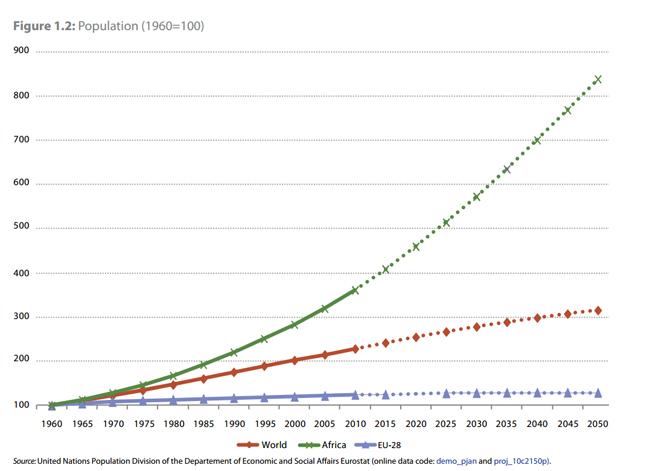 L'andamento demografico dei due continenti